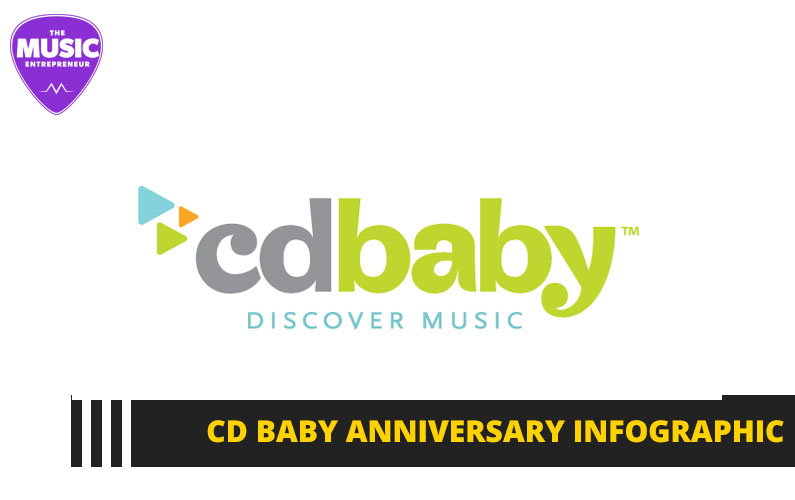 Music Distributor CD Baby Paid Out an Amazing $80M to Independent Artists in 2017 [INFOGRAPHIC]