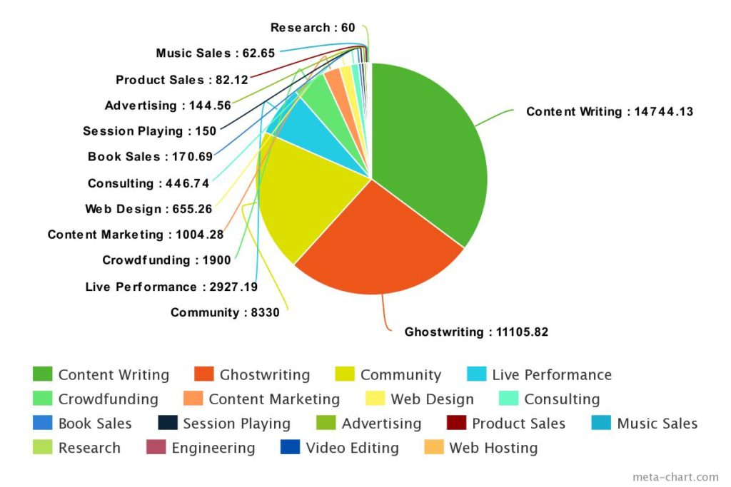 The Music Entrepreneur HQ 2017 Income Breakdown & Analysis